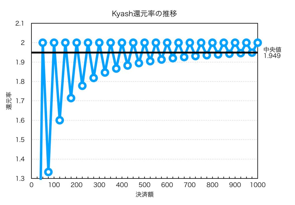 Kyash還元率グラフ